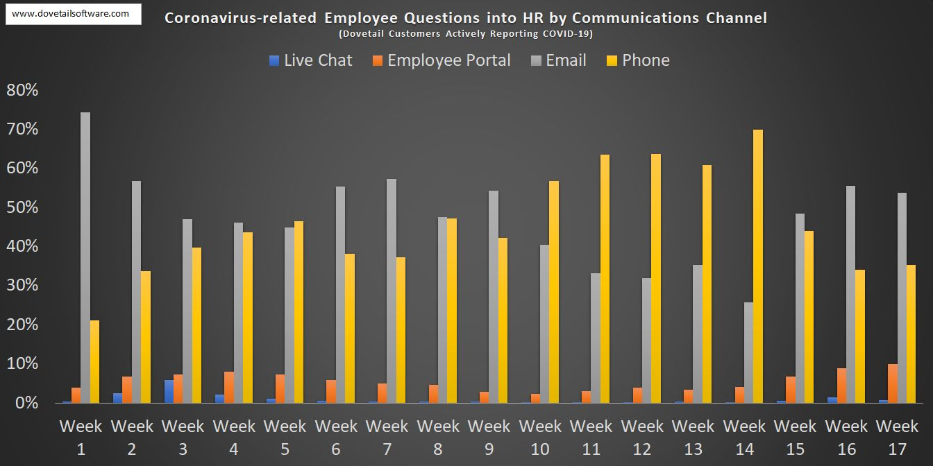 Coronavirus-related Employee Questions in HR by Communications Channel (5)