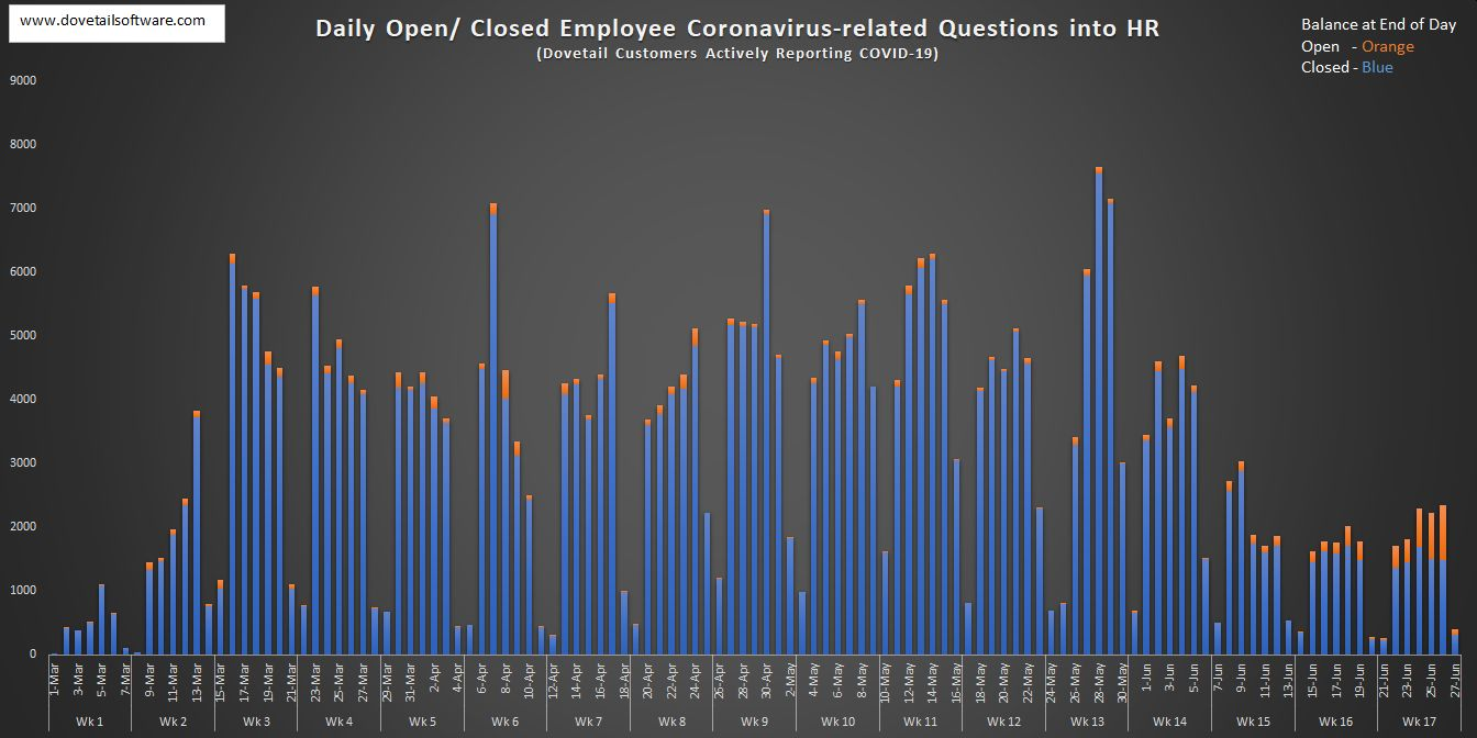 Daily Open and Closed Employee Coronavirus-related Questions into HR (6)