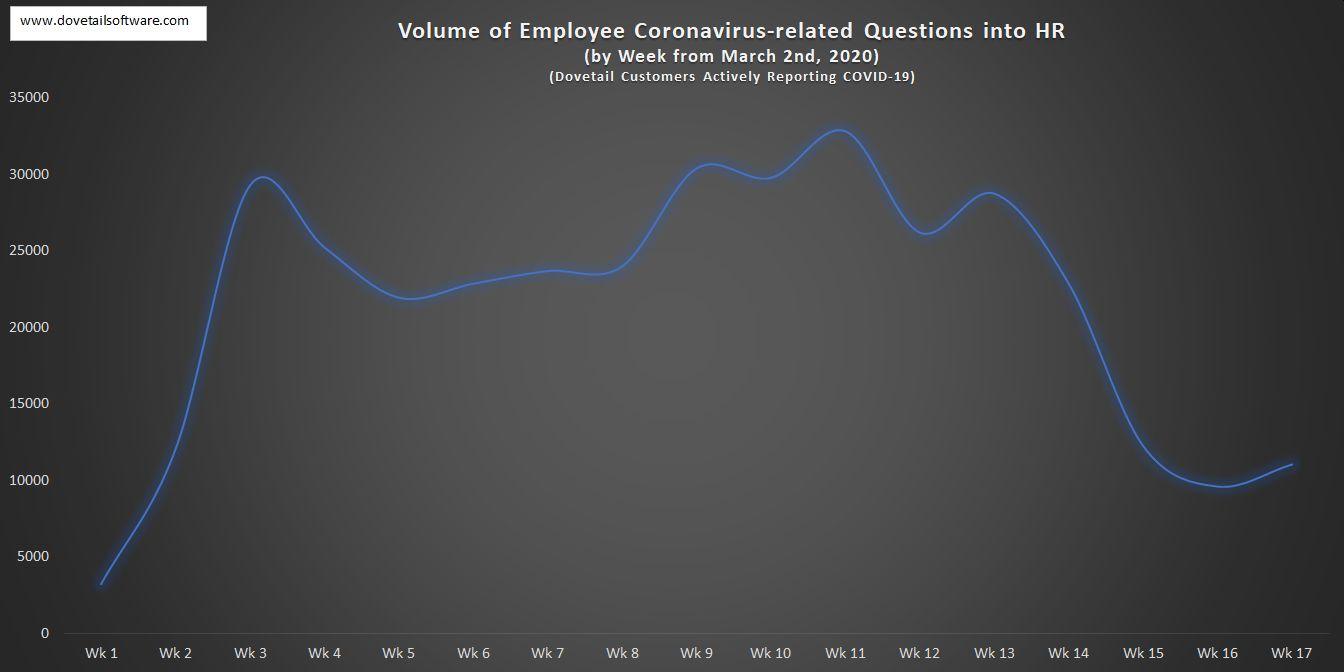 Volume of Employee Coronavirus-related Questions in HR by week (5)
