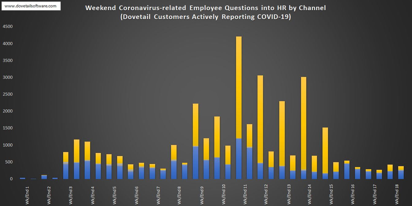 Weekend Coronavirus-related Employee Questions into HR by Channel (6)
