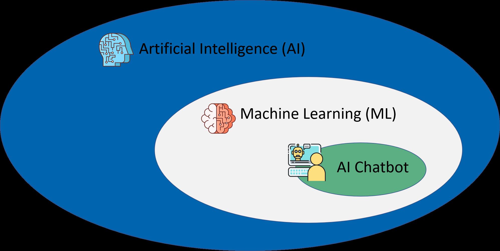 ai machine learning venn diagram chatbot